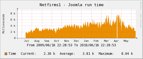 Netfirms yearly Joomla Performance Chart