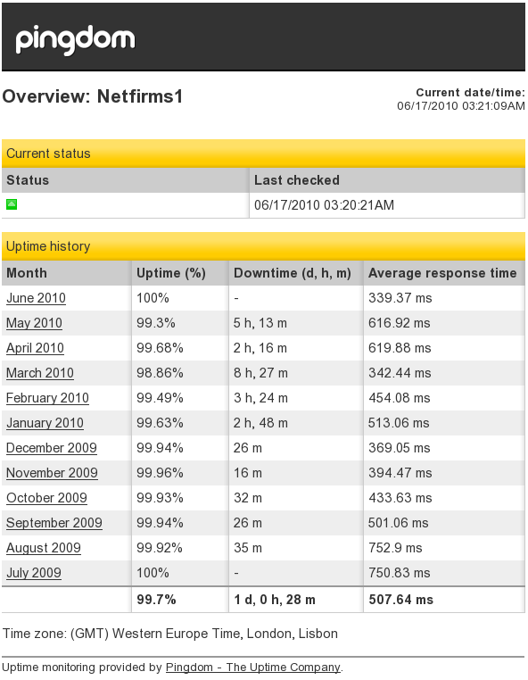 Netfirms uptime record